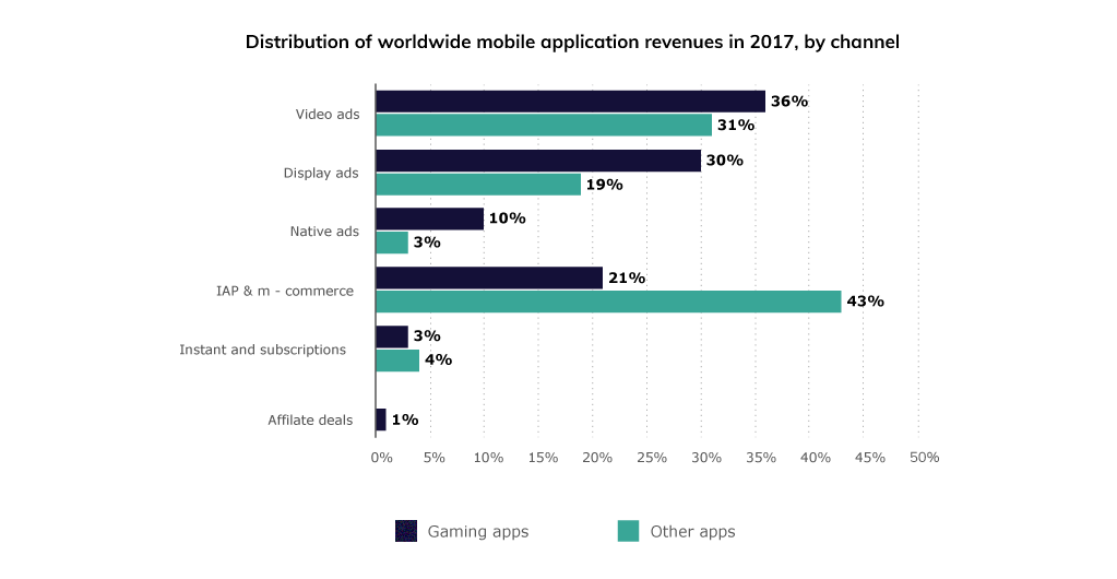 Graph: Distribution of Worldwide Mobile App Revenues in 2017