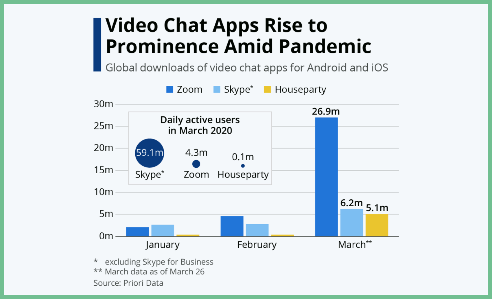 Rise in Popularity Among Online Video Chat Apps