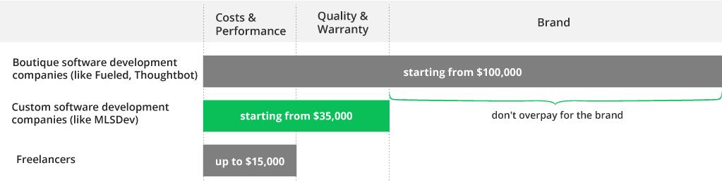 E-commerce Website Cost: Feature Set & 3 Estimations Inside
