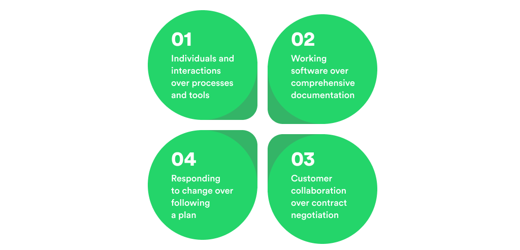 The Main Principles of Agile Manifesto