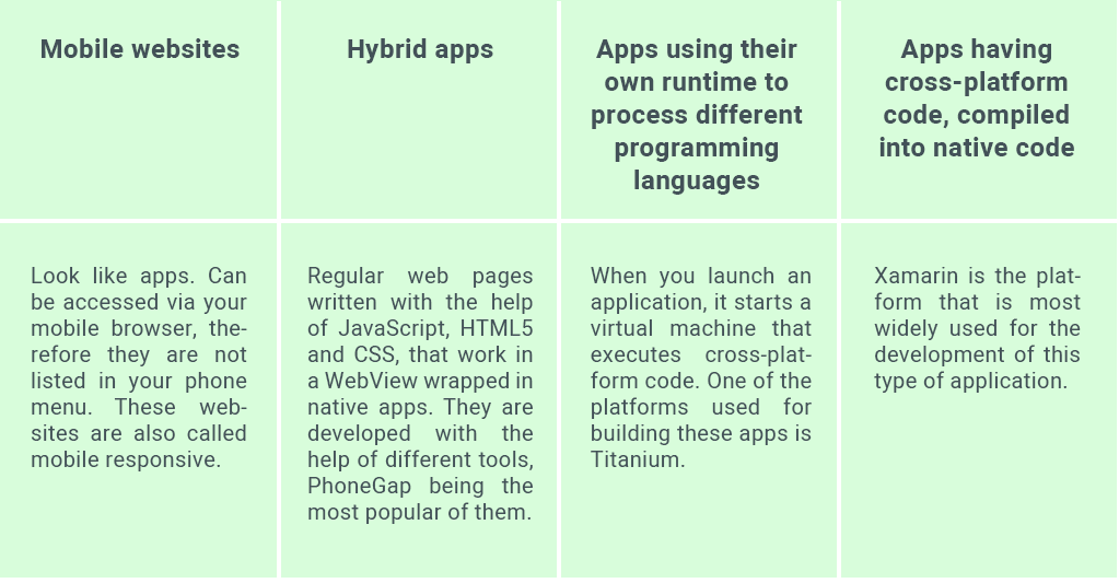Types of Cross-platform Mobile Apps