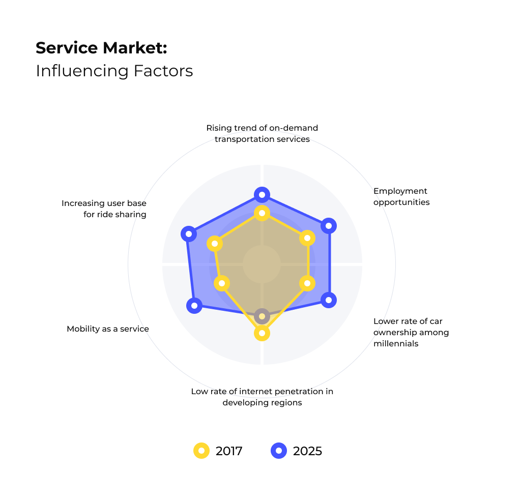 Global Ride-Hailing Service Market: Influencing Factors