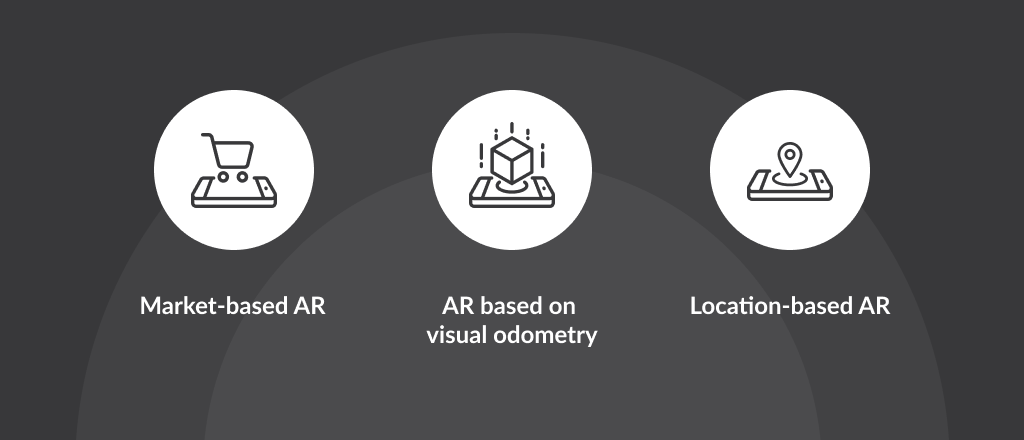 Types of AR Apps