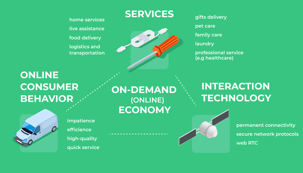 On-Demand Economy Industry Characteristics