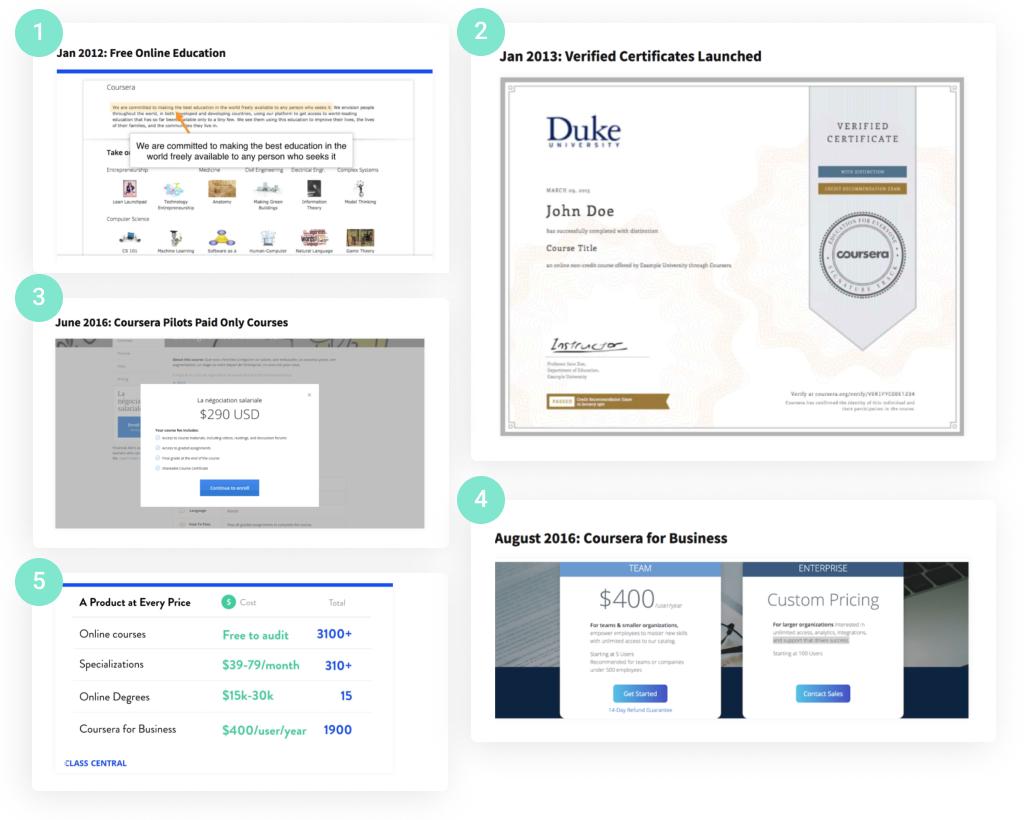 Monetization Journey of Coursera Custom eLearning Platform