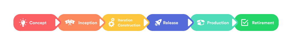 The Main Phases of Agile Workflow