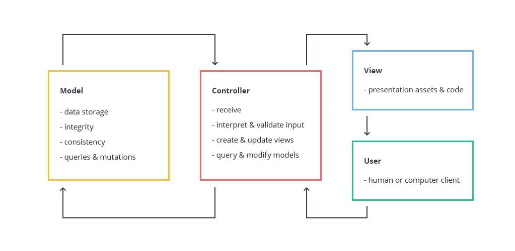 Ruby on Rails MVC