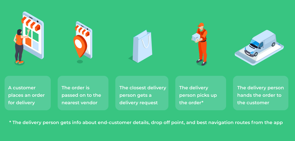 How Do On-demand Delivery Apps Work?