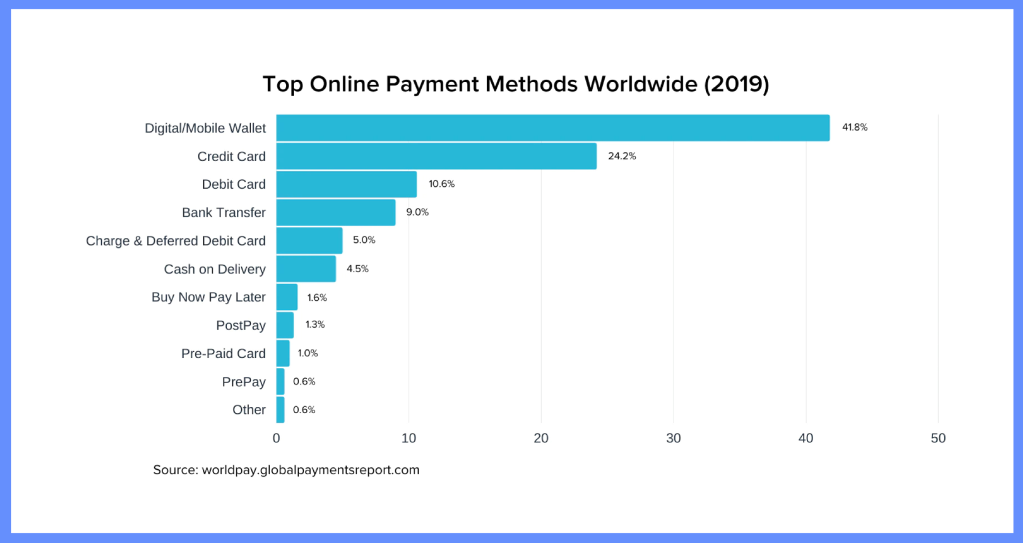 Most Popular Payment Methods Worldwide