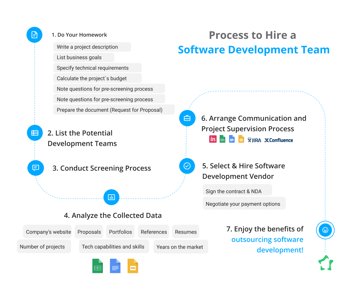 Process for Finding CRM Developers