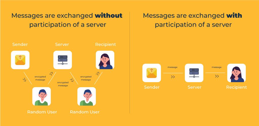 Server-Based Chat App vs Client-Server Messenger Application