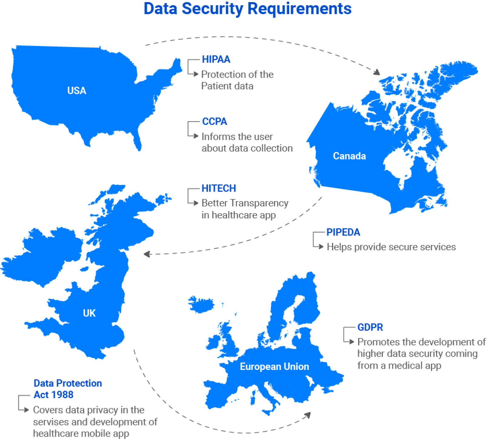 Healthcare Mobile App Security Requirements