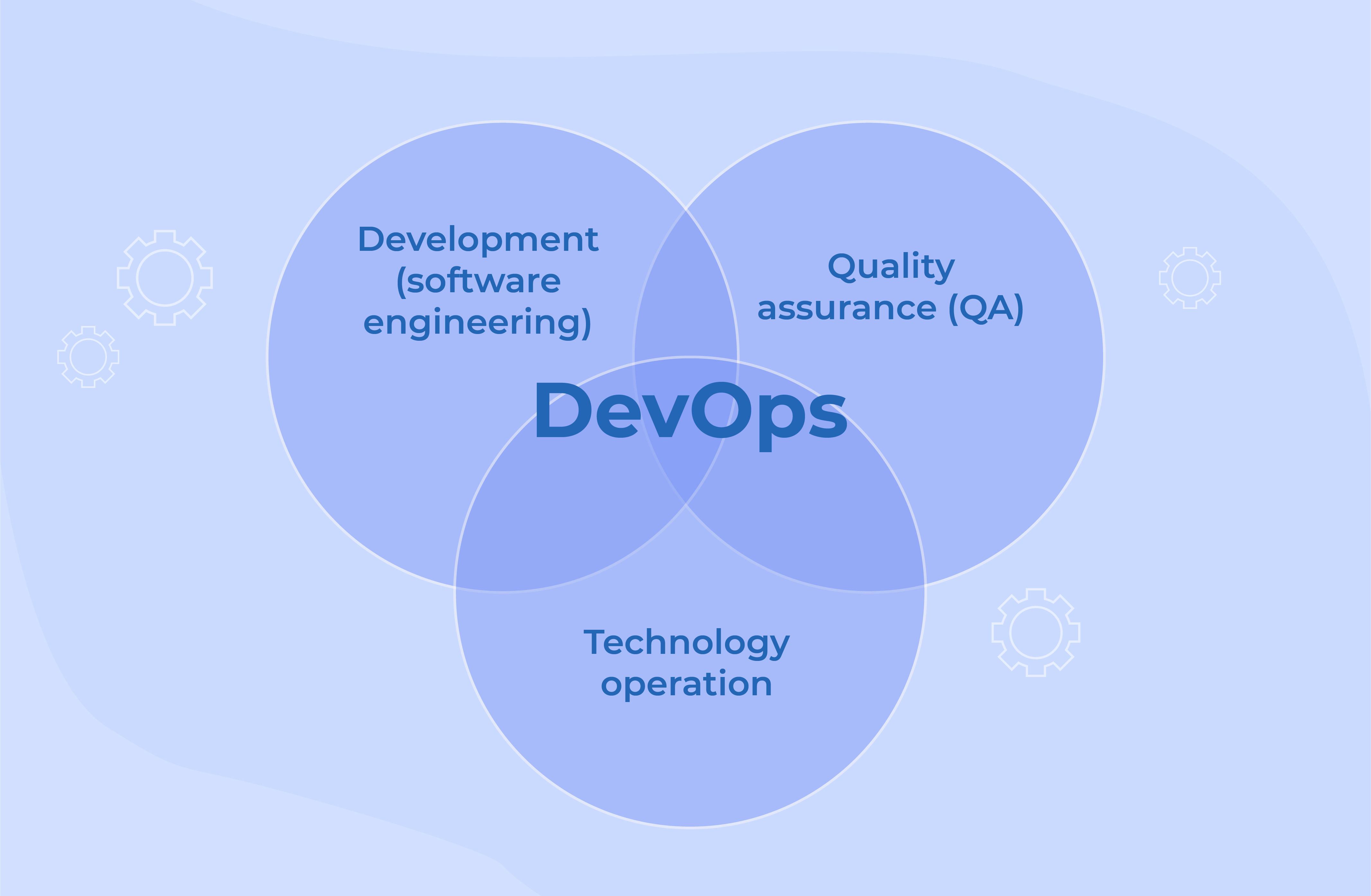 What are DevOps Services?