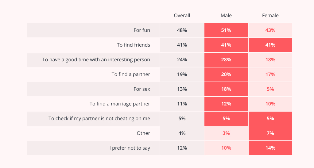 How to Create a Dating App: Guide From Dating App Developers | MLSDev