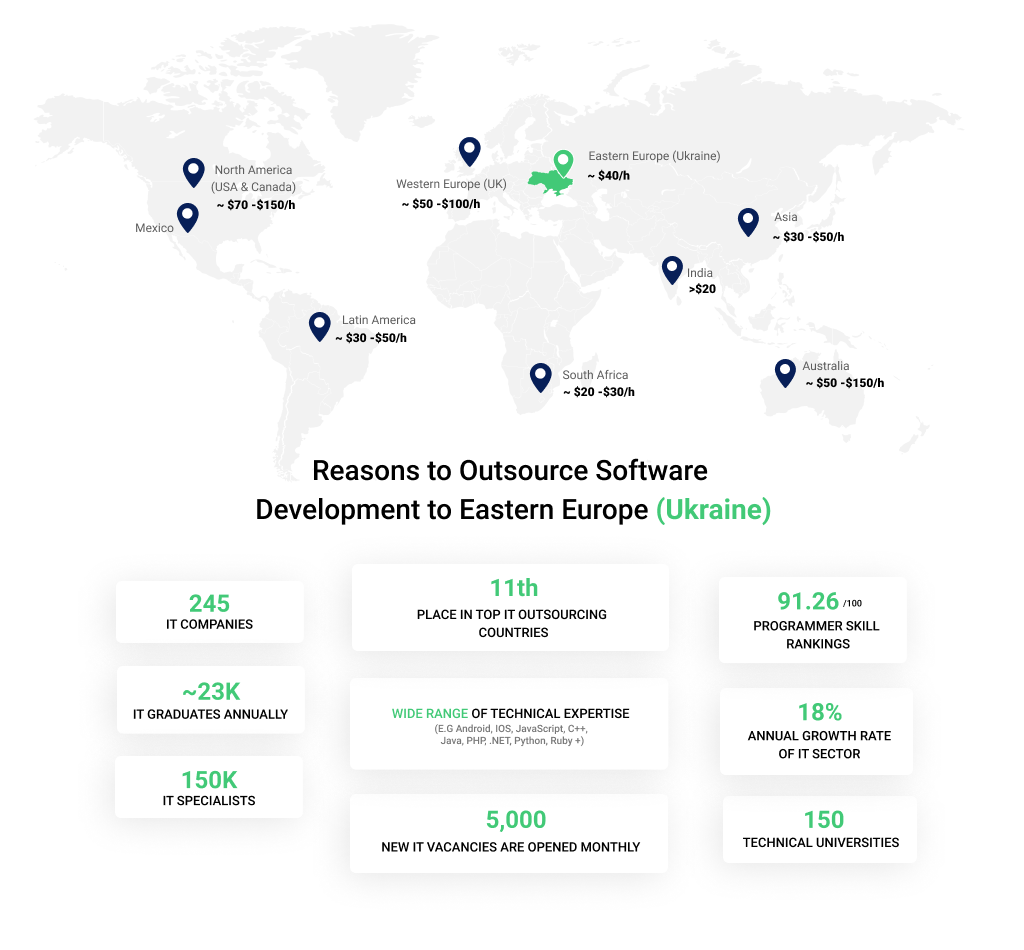Software Outsourcing Regions for Medical App Development