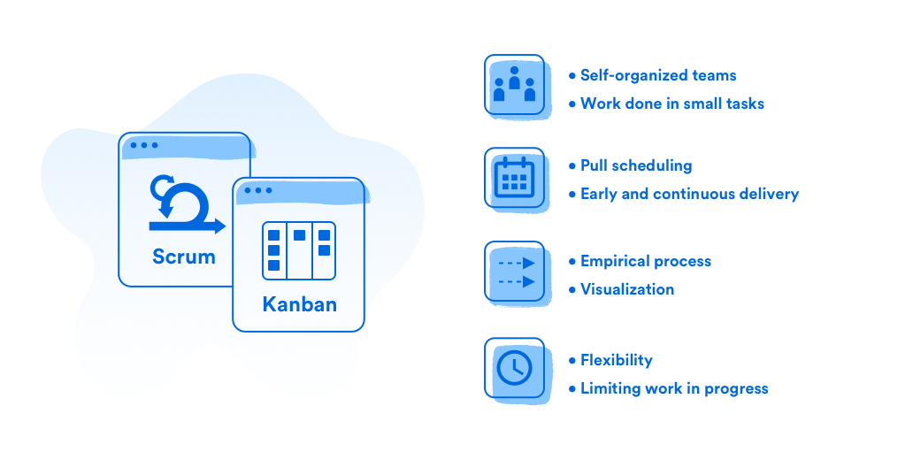 Common Features of Scrum and Kanban