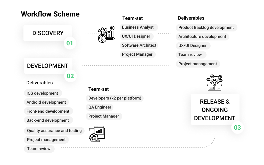 Example of MLSDev Workflow Scheme