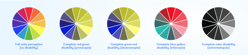 Examples of Color Disabilities