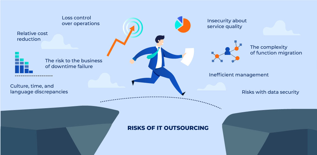 Risks of IT Outsourcing