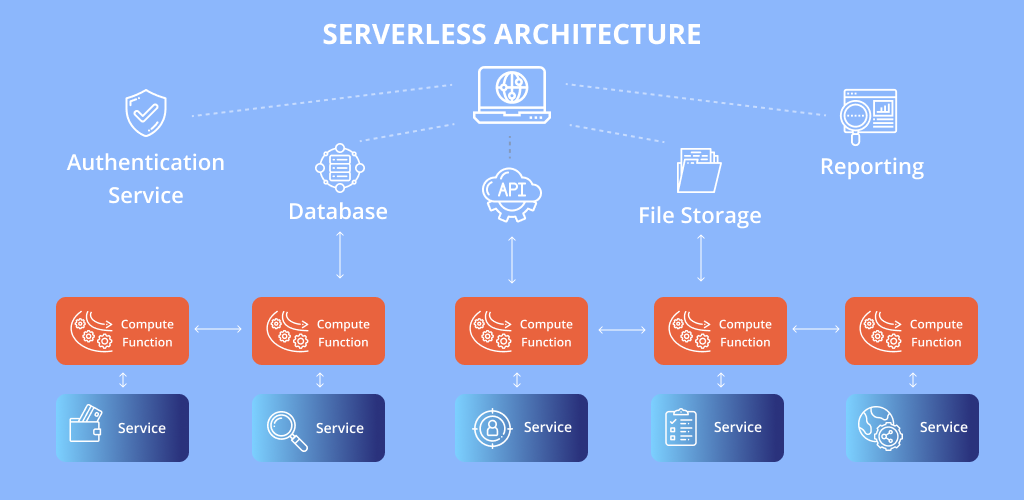 Function-as-a-Service Architecture