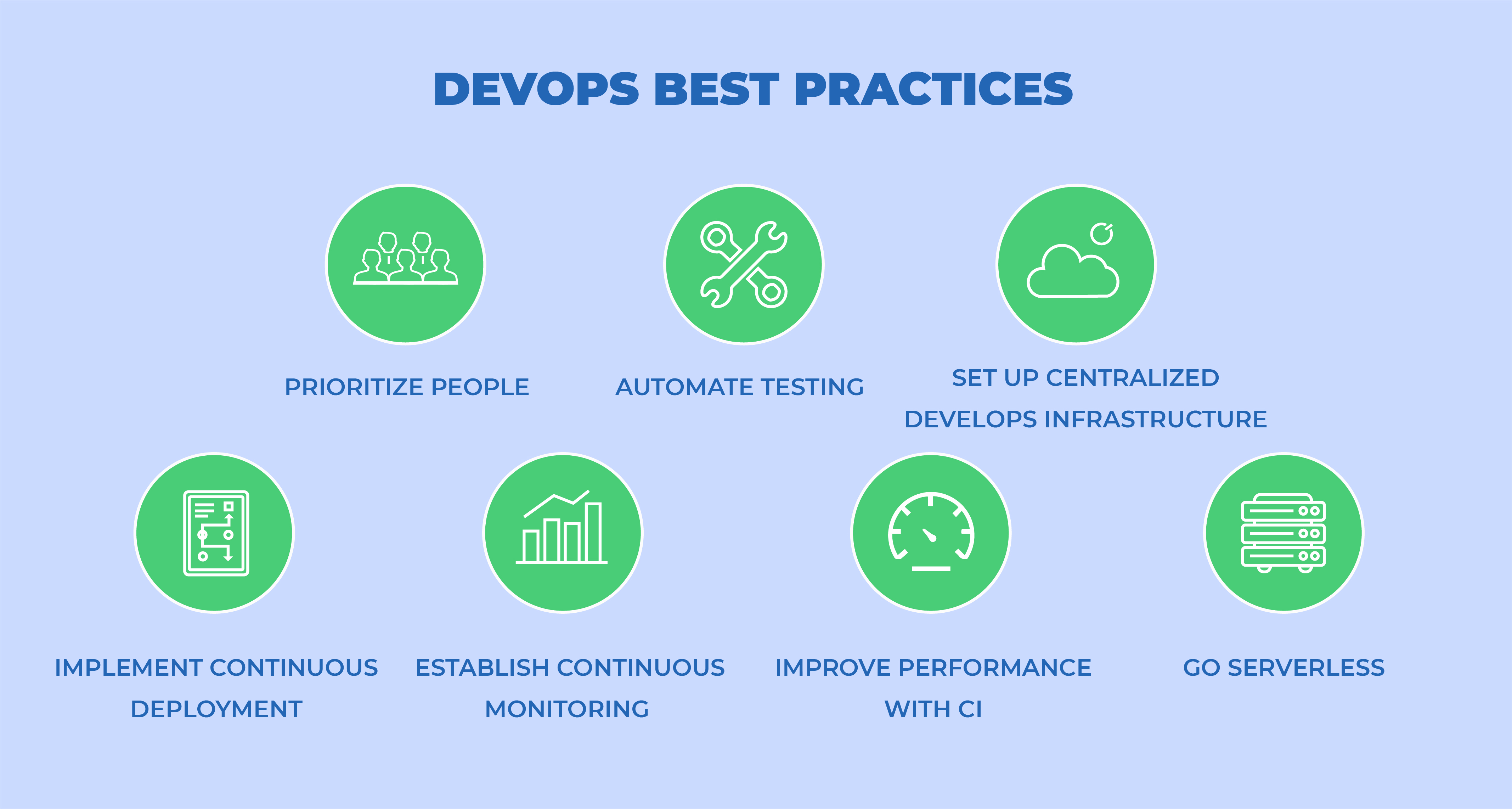 Best Practises of DevOps Services