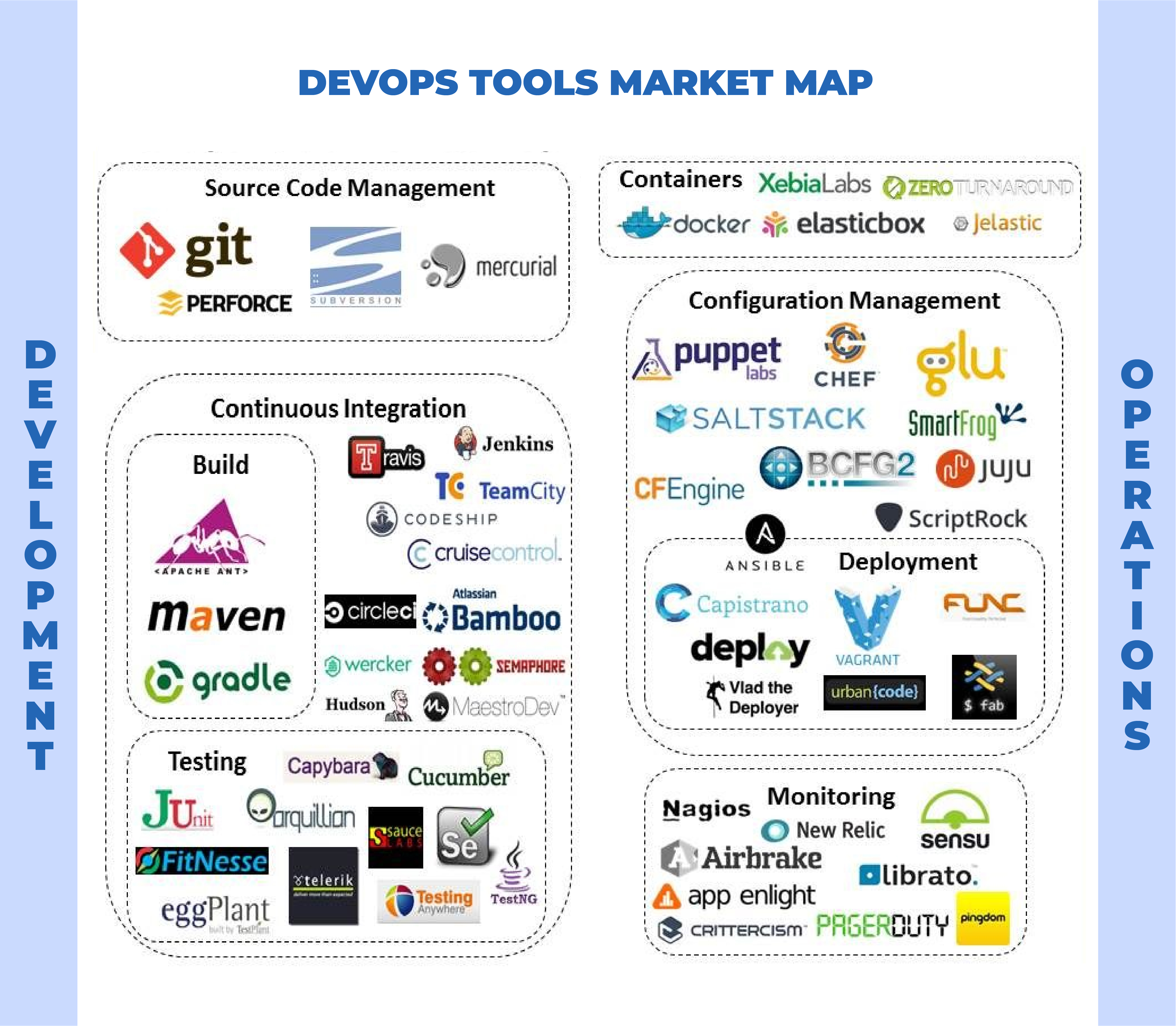 DevOps Services, Solutions, and Tools