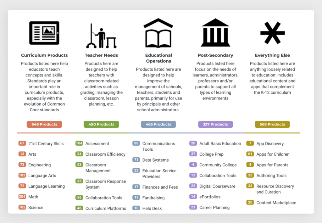 Edsurge Platform for Market Research
