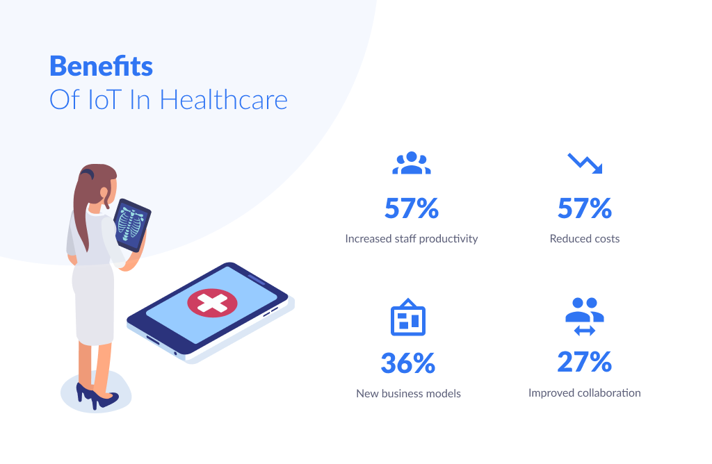 Benefits the IoT Healthcare Brings Along