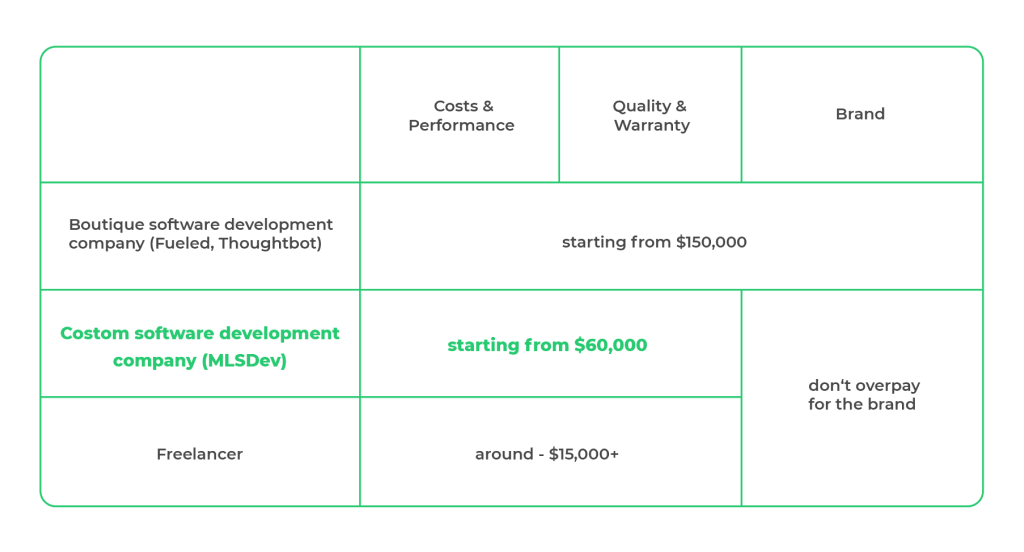 Cost to Build a Clubhouse App Based on Software Development Vendor
