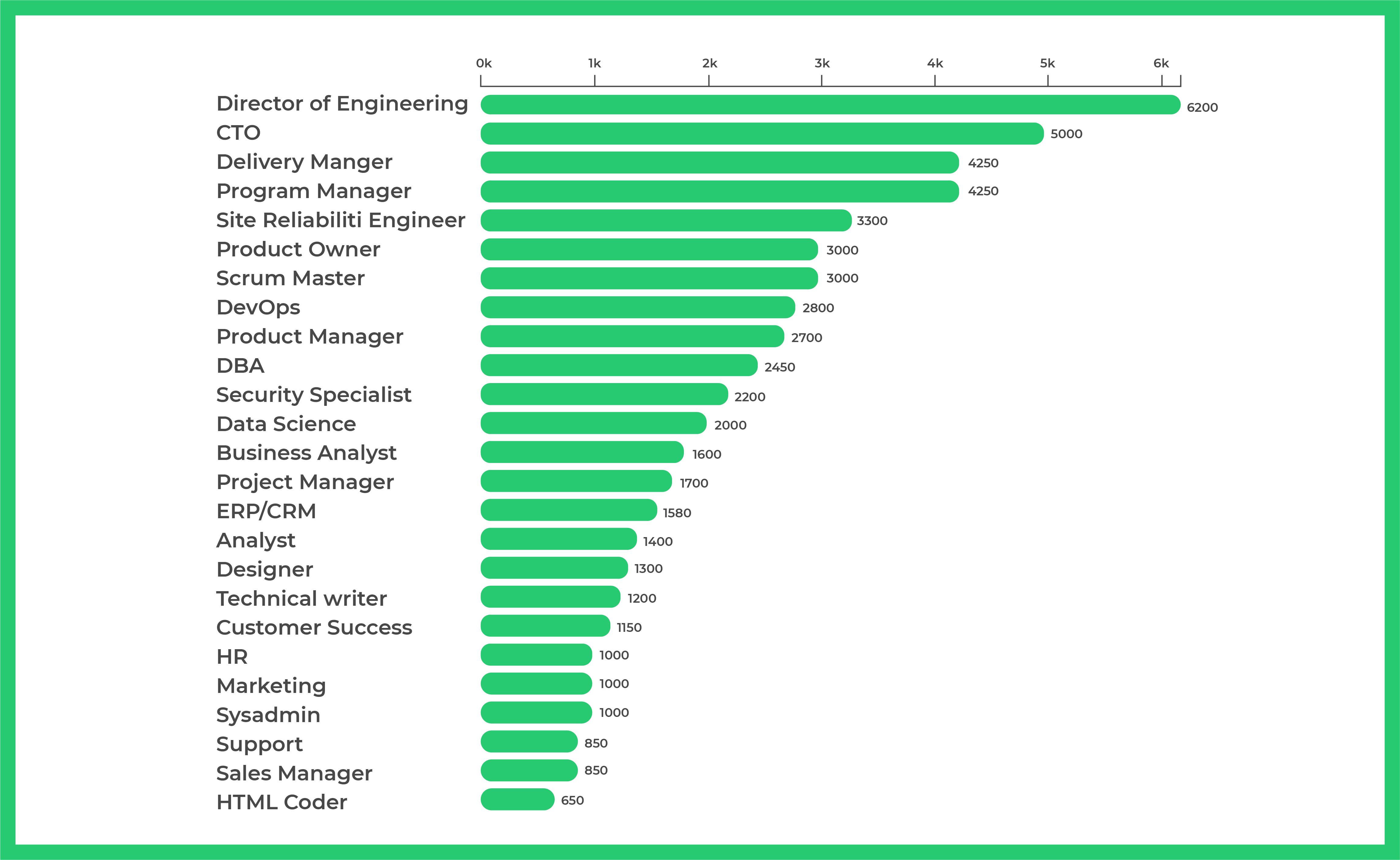 Average Salaries in Ukraine in the IT Industry, winter 2021