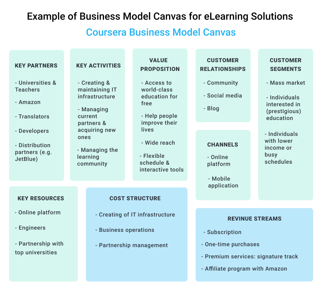 Coursera Example of Business Model Canvas for Custom eLearning Development
