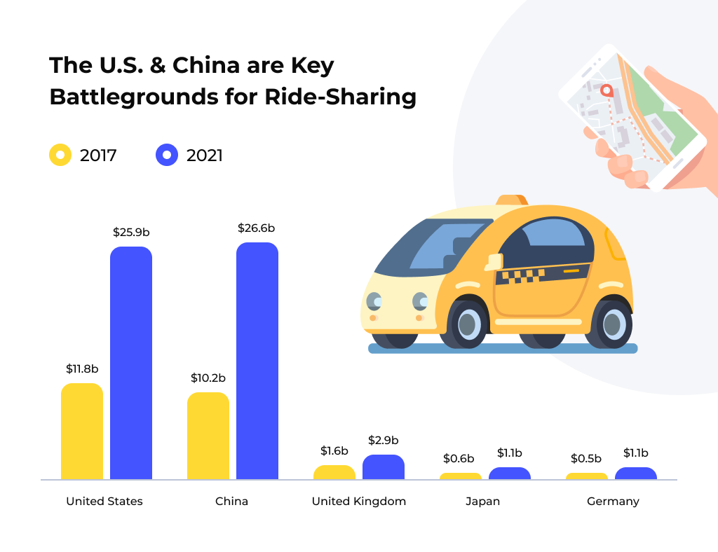 Top Ride-Sharing Markets