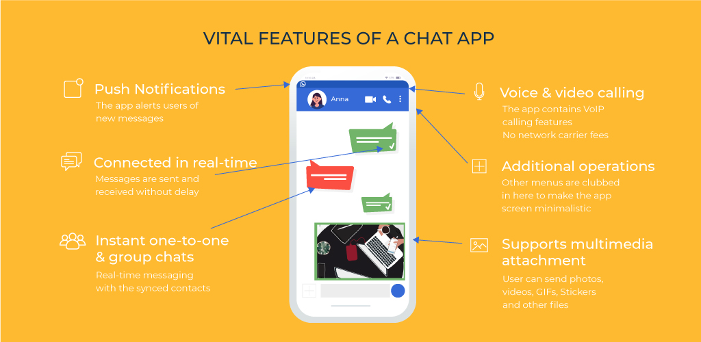 How to Make a Messaging App: Advanced Features