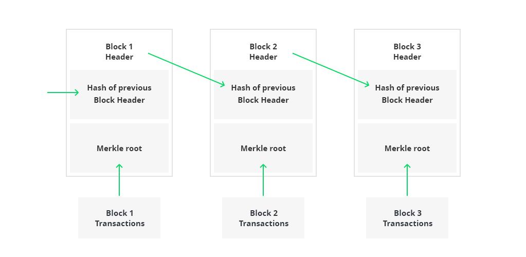 Blockchain Structure