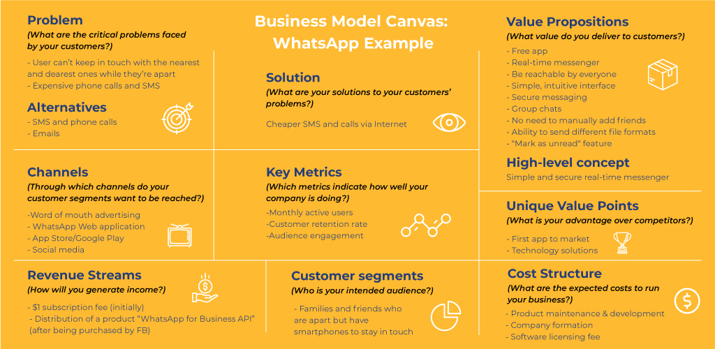 Business Model Canvas For Messaging Apps: WhatsApp Example