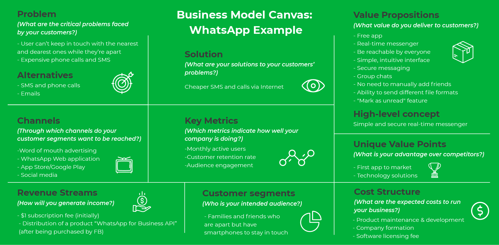 Business Model Canvas: WhatsApp Example