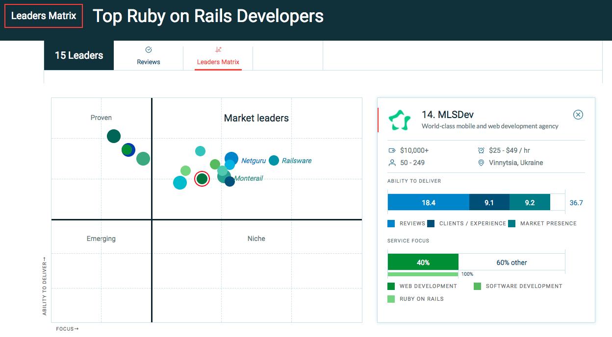 MLSDev among Top Ruby on Rails Developers