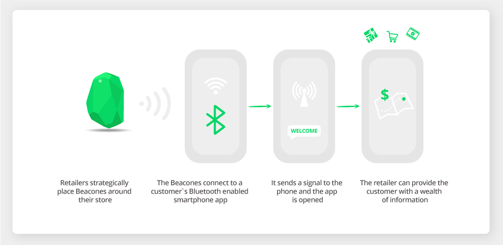 How Do Beacons Work
