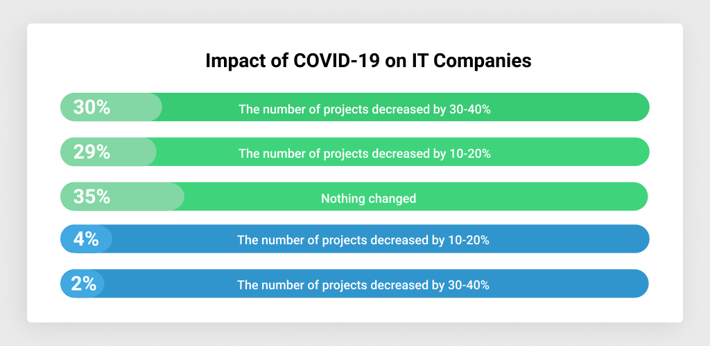 How COVID-19 Impacts IT Companies