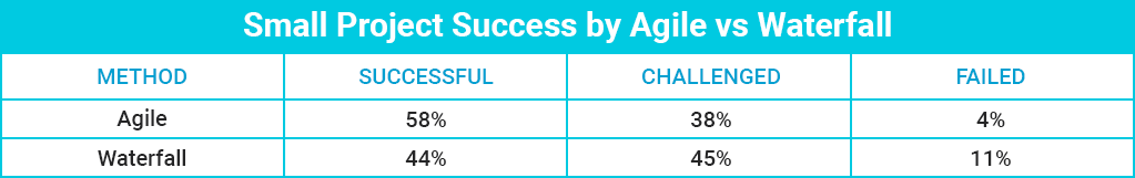 Comparison Table: Agile vs Waterfall In a Small Project Success