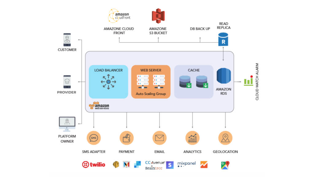 High-Level Architecture for On-Demand Delivery App Development