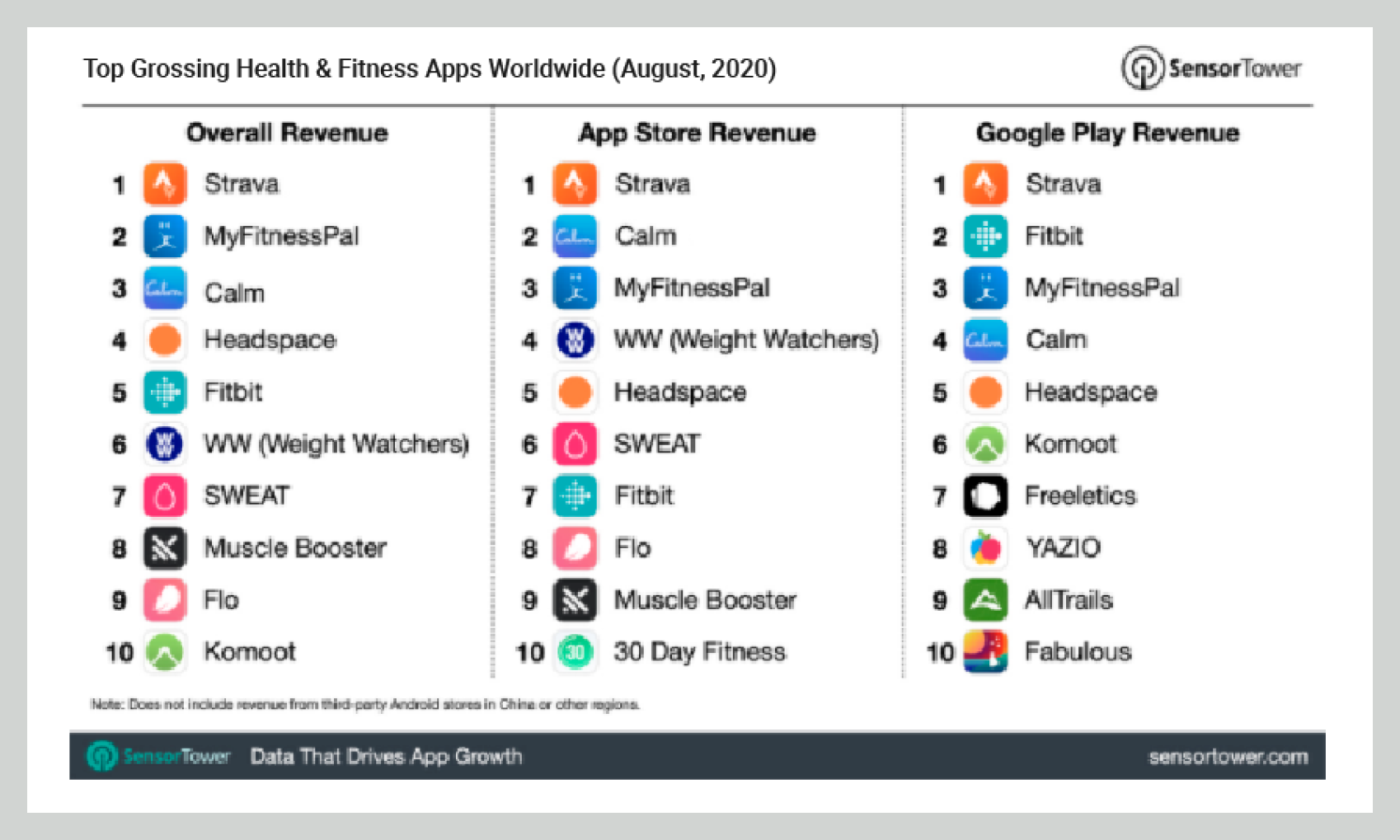 Top Grossing Health & Fitness Apps (2020)