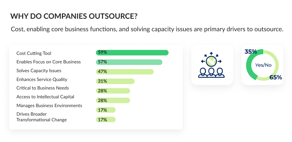 Why Do Companies Outsource Software Development