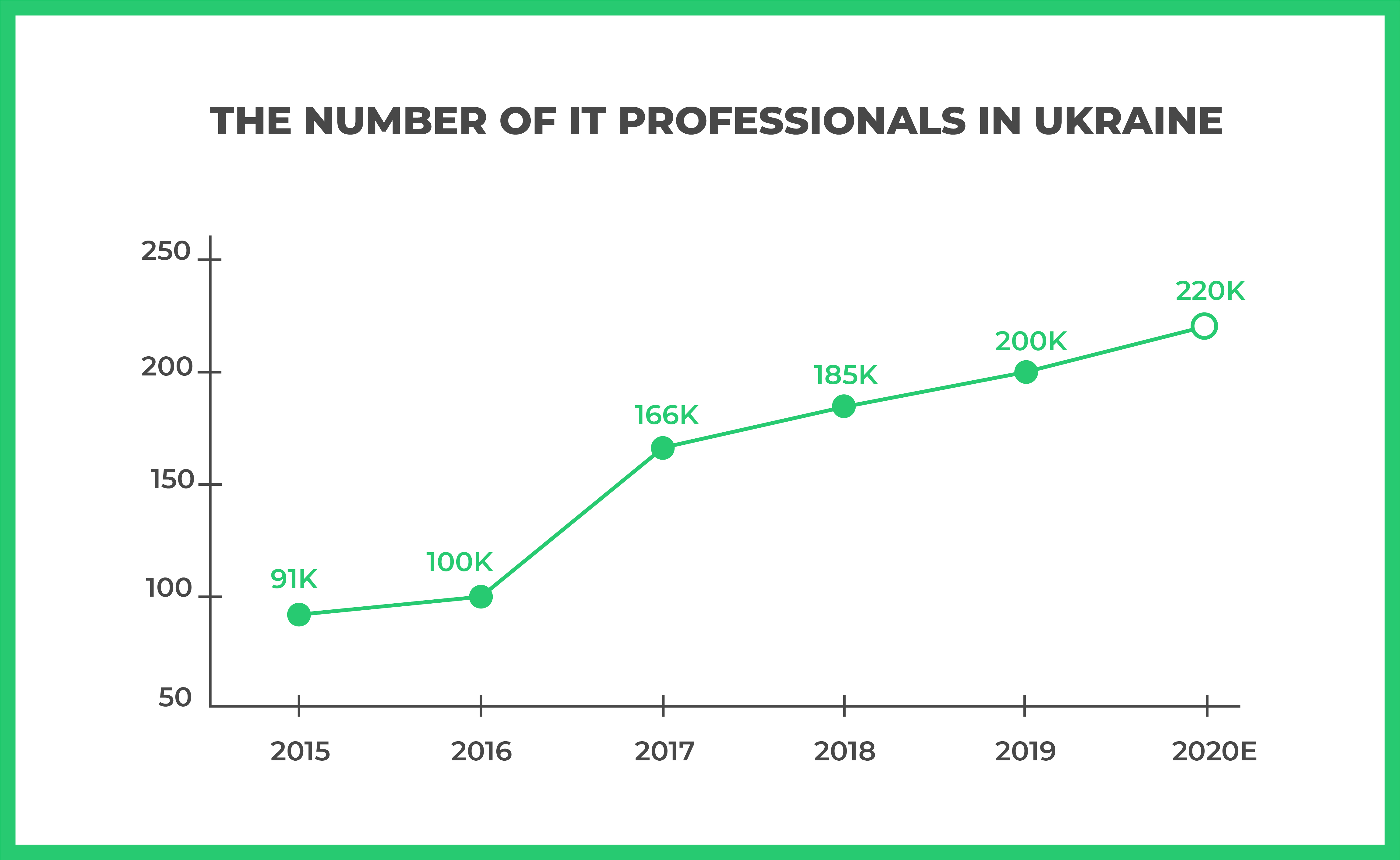 Growing Number of IT Specialists in Ukraine, 2015-2020E (by N-iX)