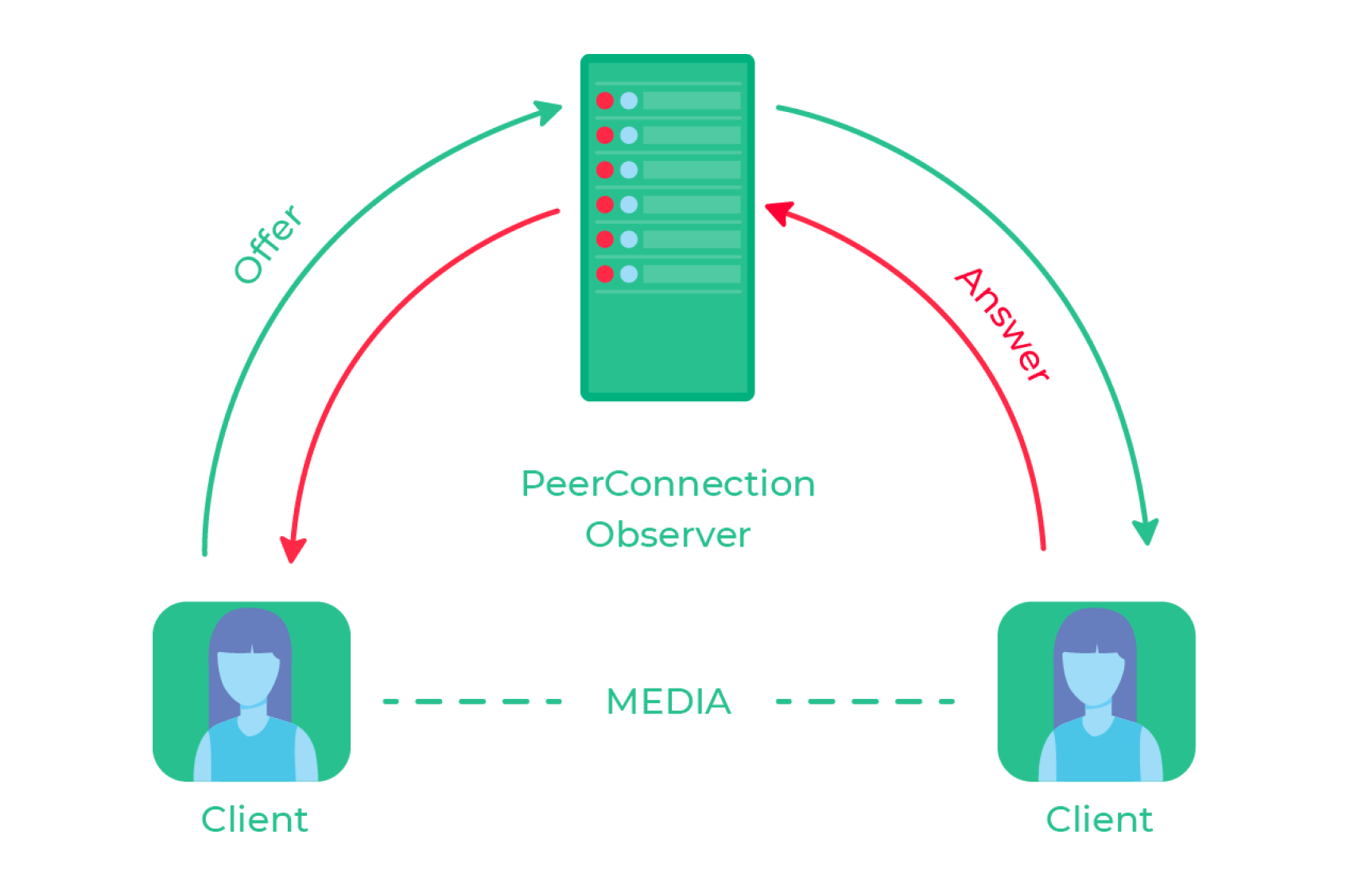 WebRTC Communication Protocol for Video Chat Apps