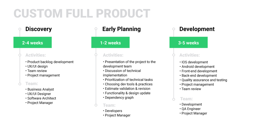 Custom Full Product Development Process at MLSDev