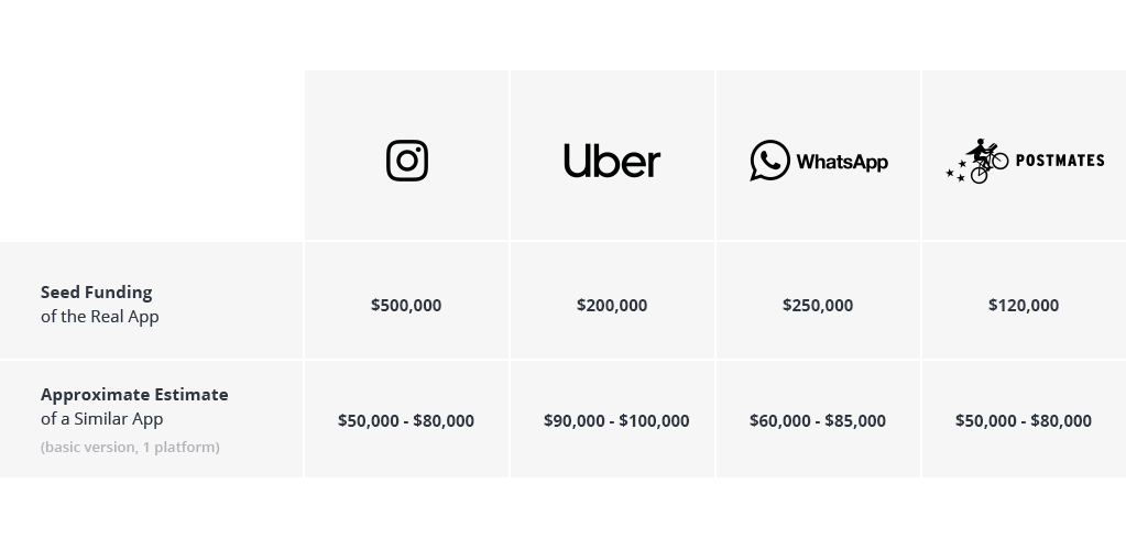 How Much does it Cost to Develop an App Like Instagram, Uber, WhatsApp or Postmates?