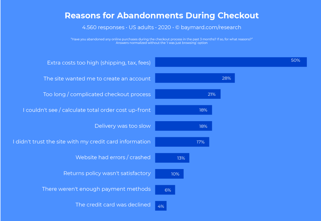 Key Reasons of Leaving a Checkout