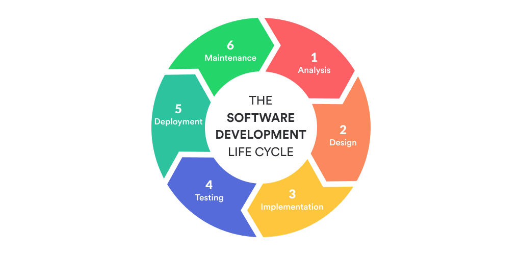The Main Phases of SDLC Models