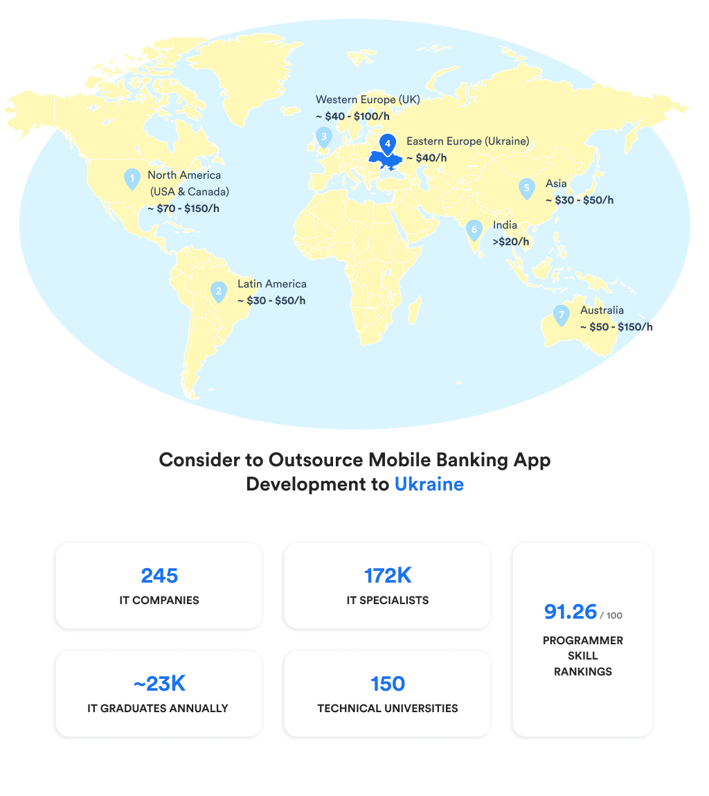 Locations and Rates for Outsourcing Mobile Banking Application Development